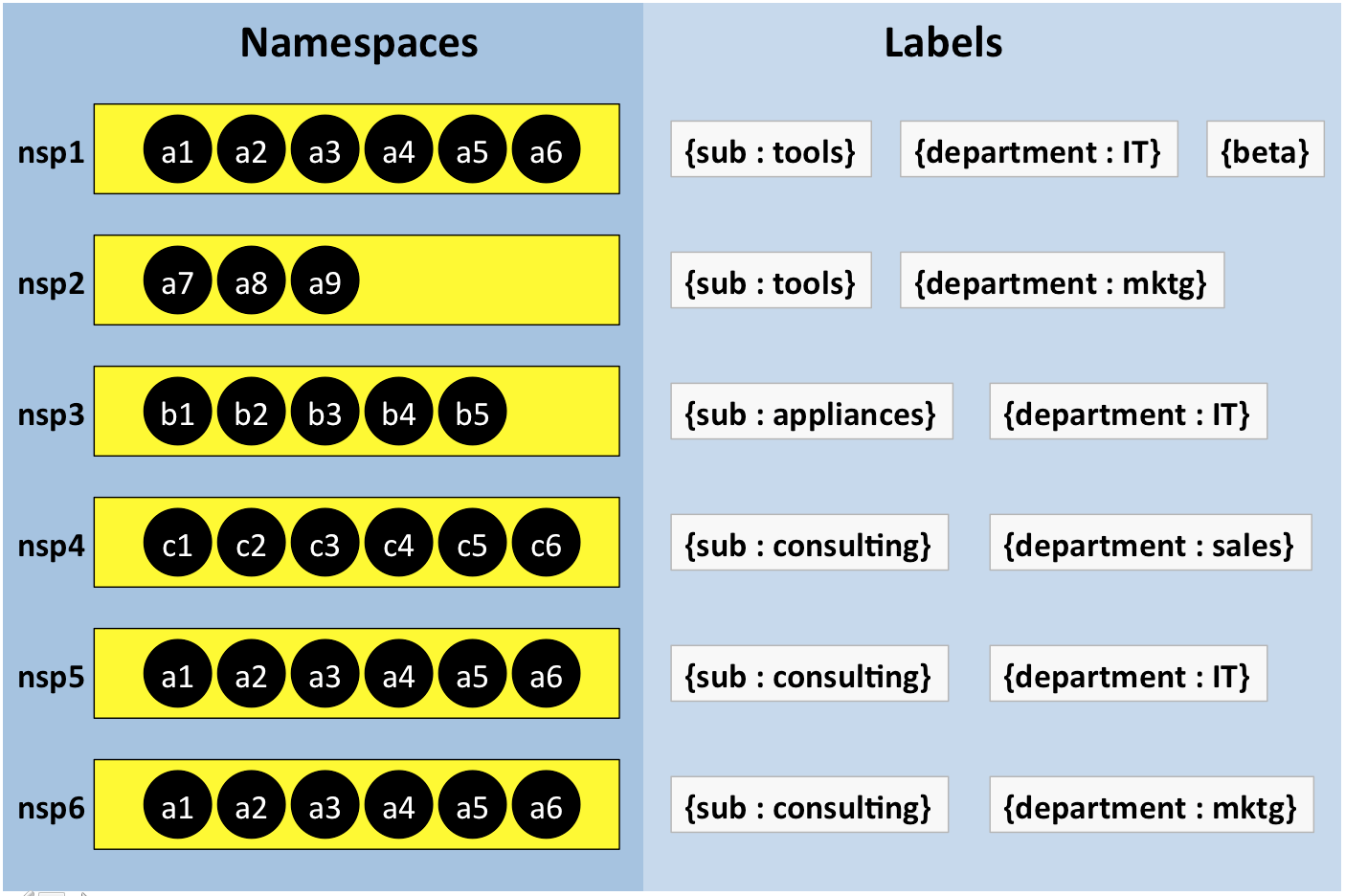 Namespace-Driven Inclusion/Exclusion of OpenShift ...