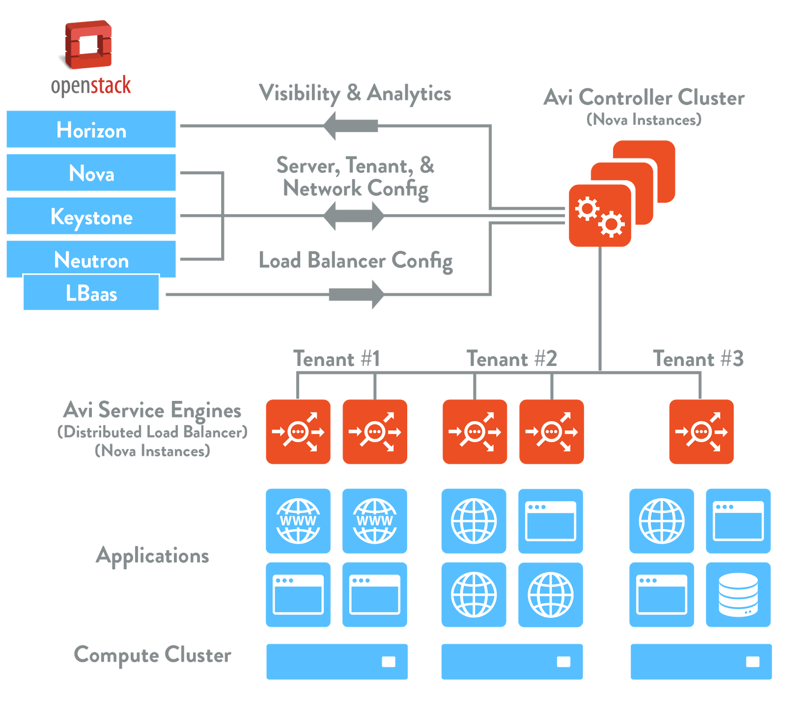 OpenStack Deployment With Avi Vantage Reference Architecture