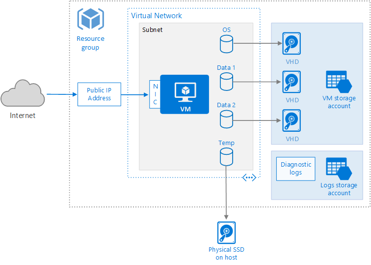 Avi Deployment Guide For Microsoft Azure