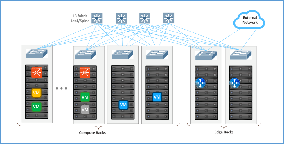 Parallel to DLR using VXLAN or VLANs with Avi Vantage for East-West