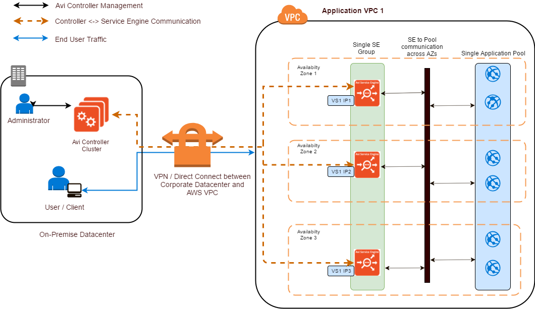 Avi Vantage Reference Architecture for Amazon Web Services