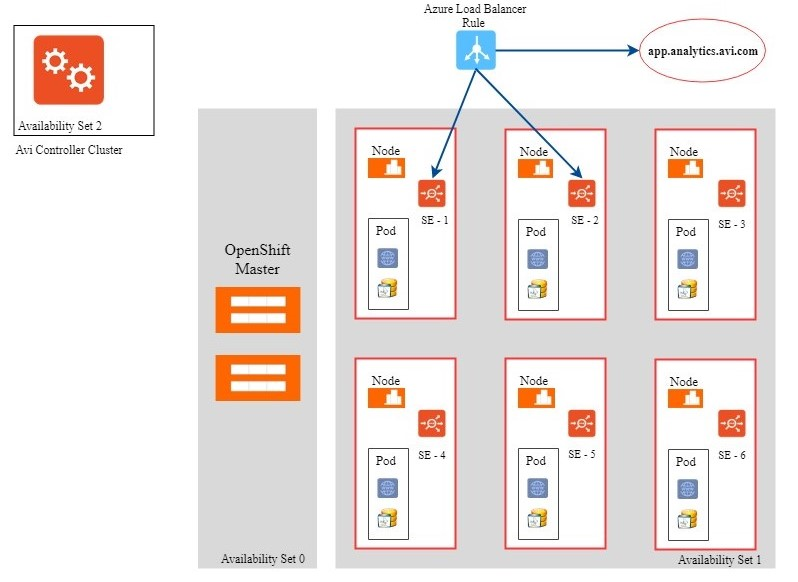 Azure IPAM for OpenShift