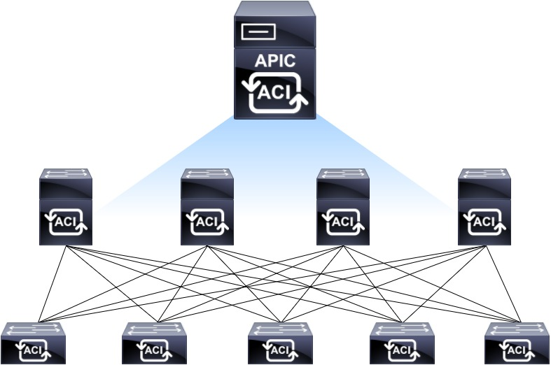 Cisco ACI with Avi Vantage Deployment Guide