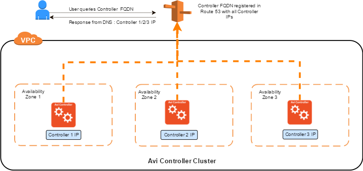 Avi Controller Cluster Configuration in AWS