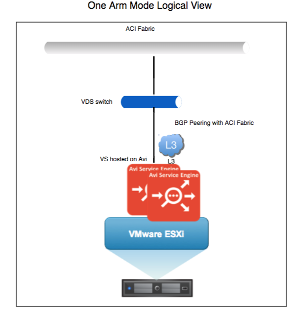 Cisco ACI Network Policy Mode on Read/No Access VMware Cloud