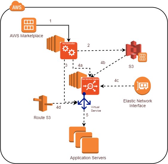Amazon Web Services Support in Avi Vantage