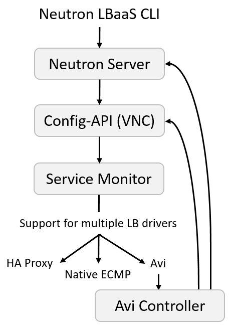 Juniper Contrail Integration with Avi Networks