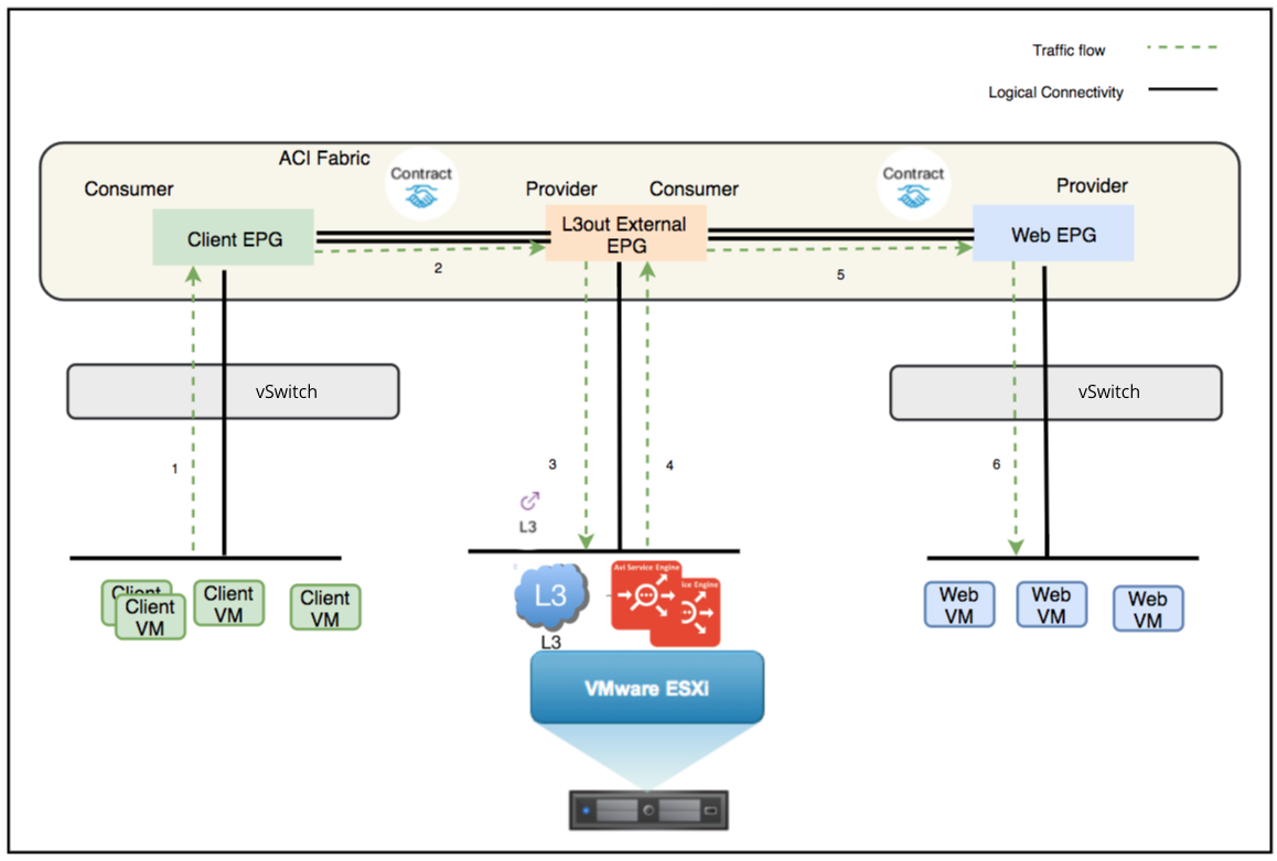 Cisco ACI Network Policy Mode on VMware Write Access Cloud as BGP L3 Out