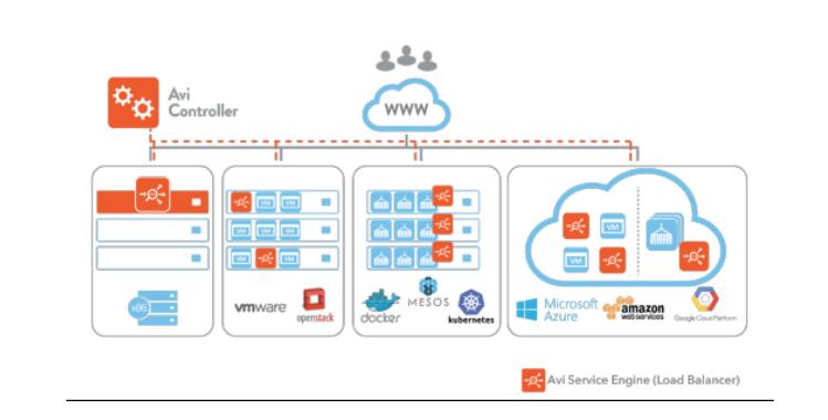 Solution Guide for Azure Integration with Avi Vantage