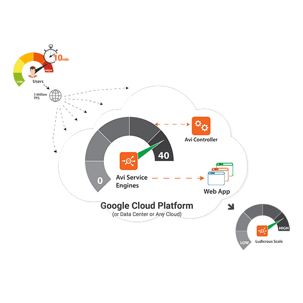 Diagram showing application delivery in applications deployed in google cloud platform integrated with Avi Vantage