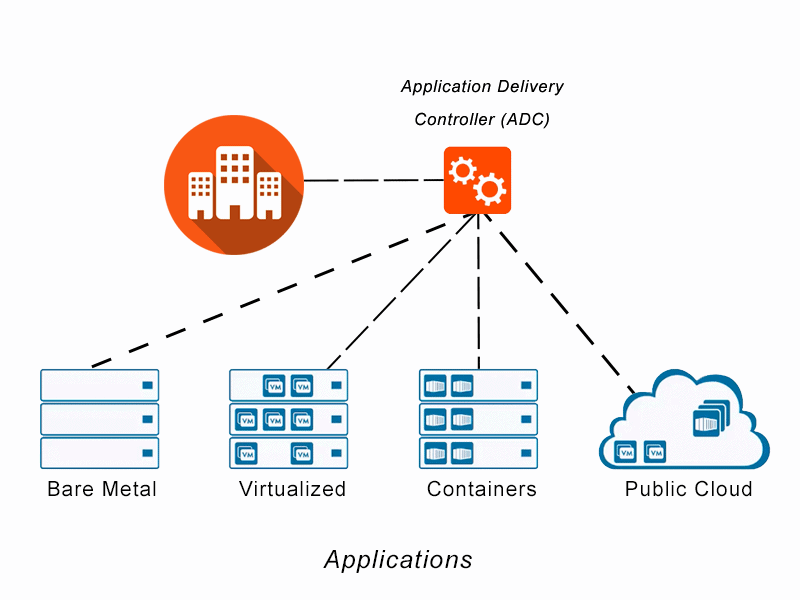 Diagram depicting an application delivery controller for application services on bare metal, virtualized, microservices containers or multi-cloud application architectures.