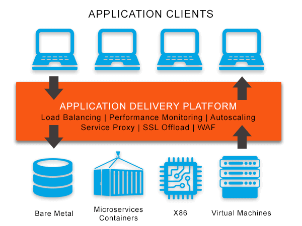 Diagram depicting an application delivery platform providing; load balancing, performance monitoring, autoscaling, service proxy, SSL offload and WAF for applications running on bare metal, microservices containers, X86 or virtual machine environments.