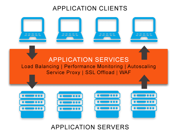 Diagram depicting application services such as; load balancing, performance monitoring, autoscaling, service proxy, SSL offload and WAF for applications running on servers and being delivered to application clients.