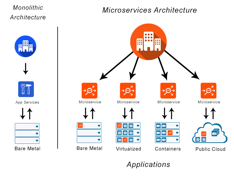 What is Microservices? Microservices Definition and Related FAQs