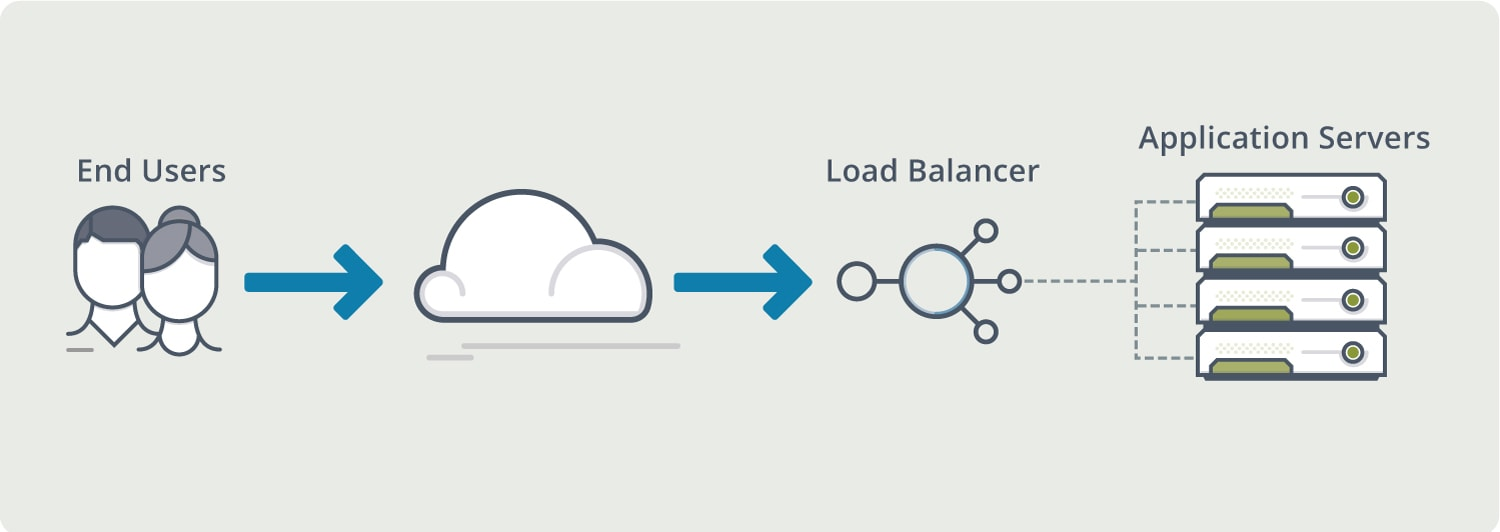 Load Balancing | Load Balancing Definition | Avi Networks