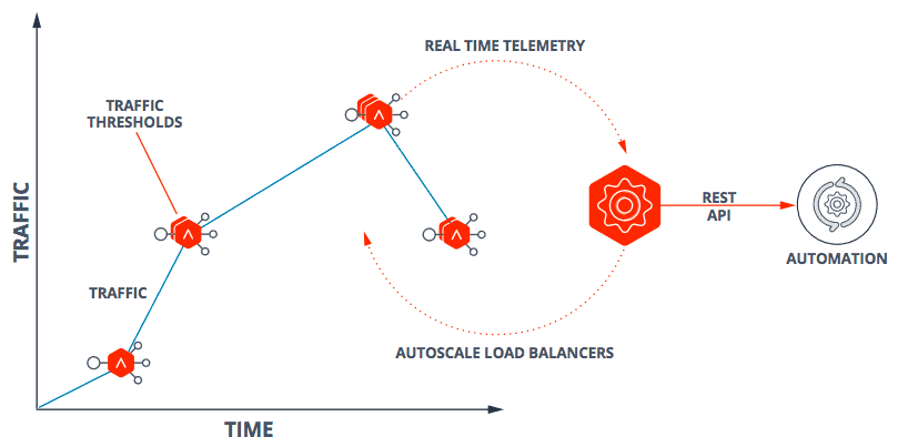 Diagram depicting avi networks Autoscaling of Load Balancers and Applications with a graphic image.