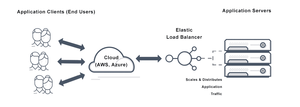 Diagram depicting elastic load balancing in the process from application servers through the Avi elastic load balancer through the cloud to the end users.
