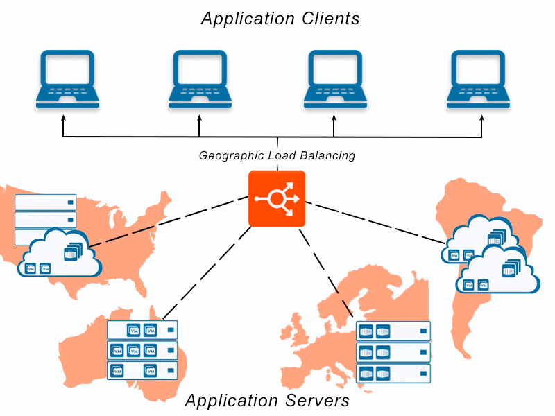 Diagram depicting geographic load balancing across multiple server and application architecture environments distributed across many different geographic locations for application delivery and application services.