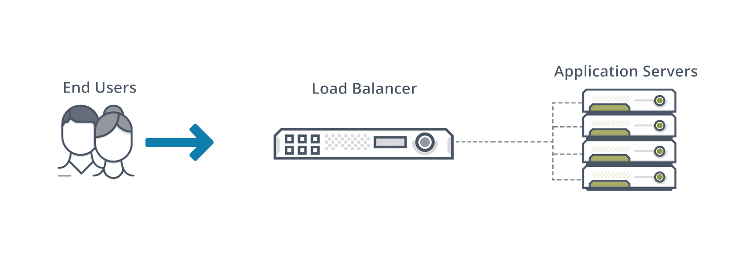 Diagram depicting hardware load balancing with the image of end users to a hardware load balancer to the application servers.