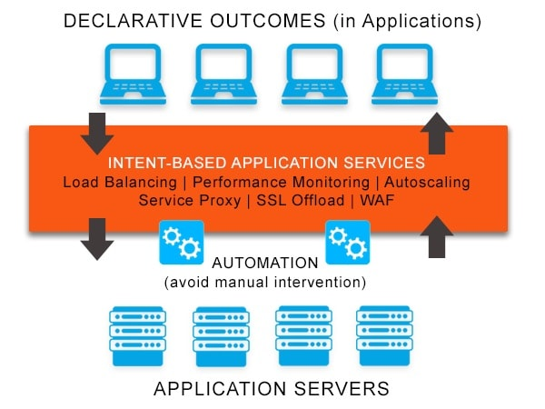 Diagram depicting intent-based application services which focus on outcomes instead of inputs. Application services include load balancing, application performance monitoring, application acceleration, autoscaling, micro‑segmentation, service proxy and service discovery needed to optimally deploy, run and improve applications.