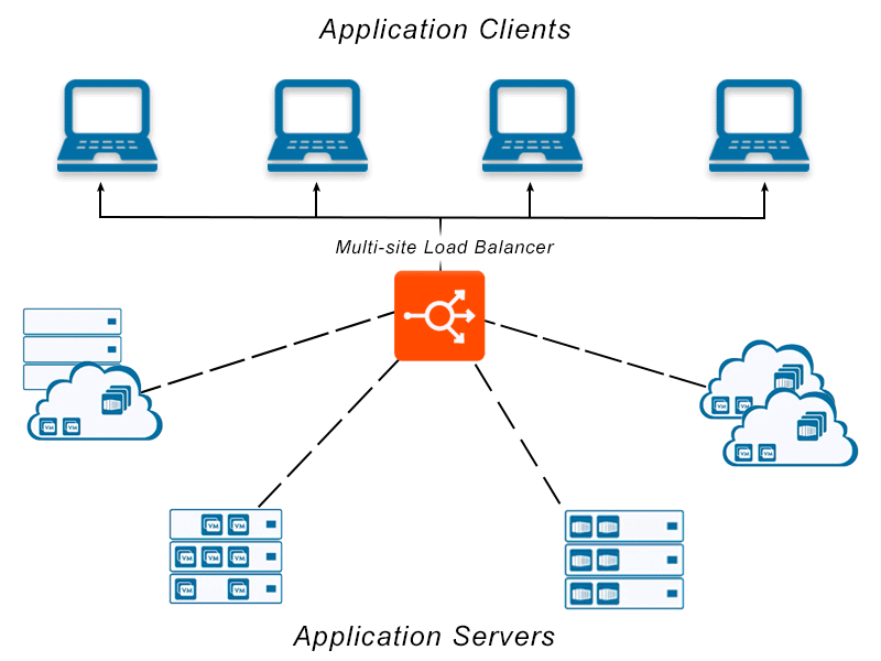 Diagram depicting multi-site load balancing across multiple server and application architecture environments distributed across many different locations for application delivery and application services.