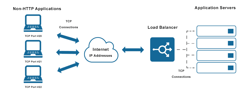 What is a TCP Load Balancer? | Avi Networks