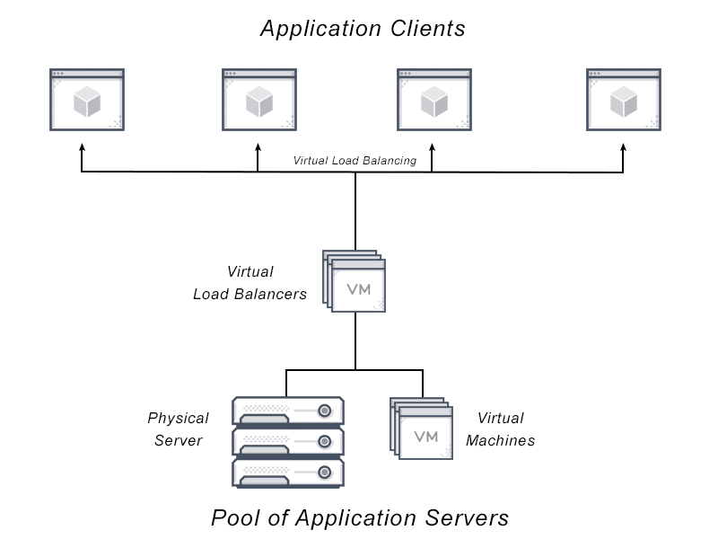 Diagram depicting Virtual load balancing from a pool of application servers (physical servers and virtual machines) to the virtual load balancers to the Application Clients.