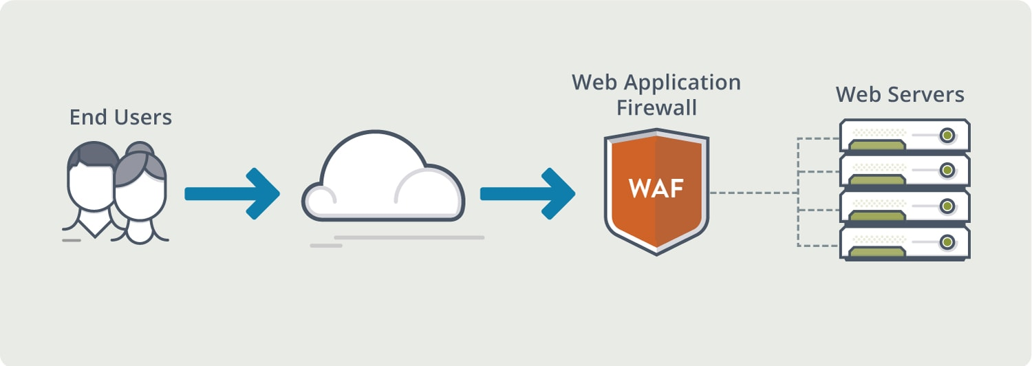 what is a web application firewall? definition & faqs | avi networks