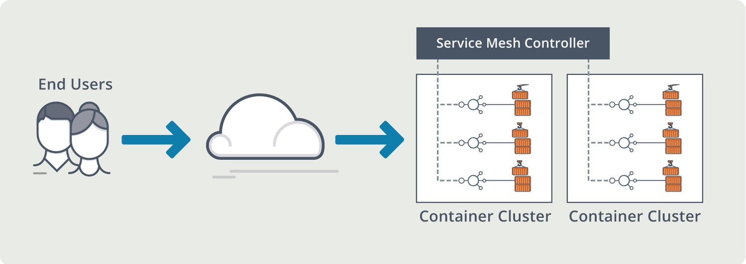 Diagram depicts service mesh from the end-user to the cloud then to the service mesh controller with container clusters.