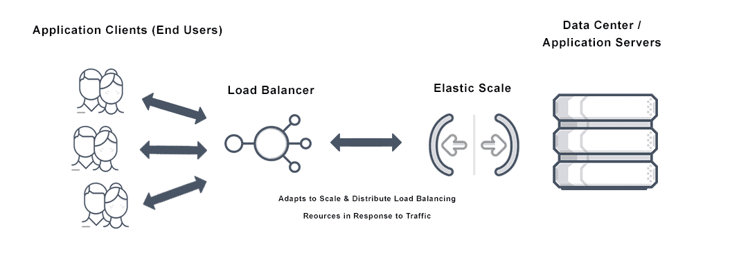 Image depicting elastic scale from application clients (end users) to load balancers then adapting to scale and distribute resources in response to traffic in the data center and application servers.