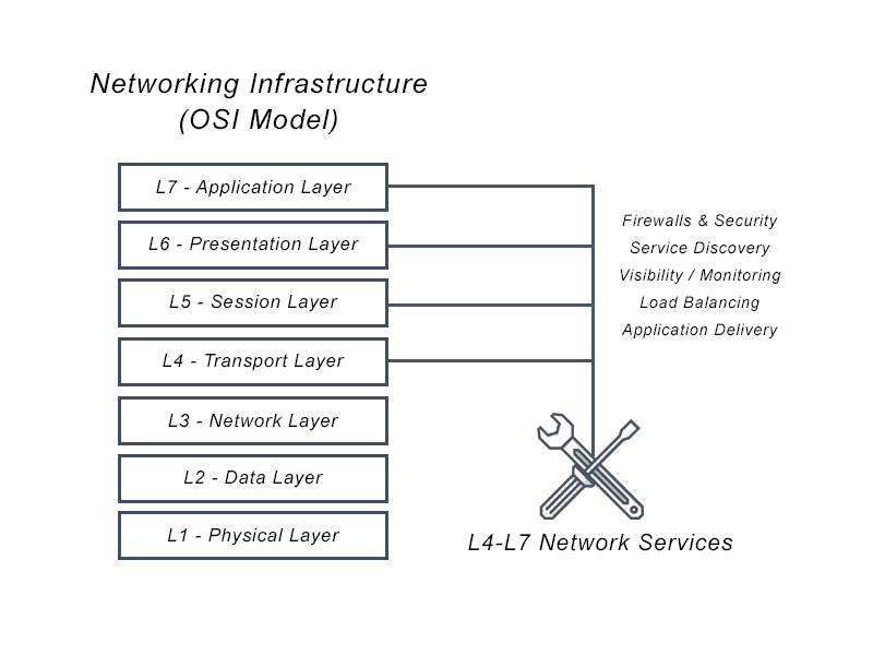 Diagram depicting the Networking Infrastructure (OSI Model) Layers emphasizing on L4-L7 Network Services.
