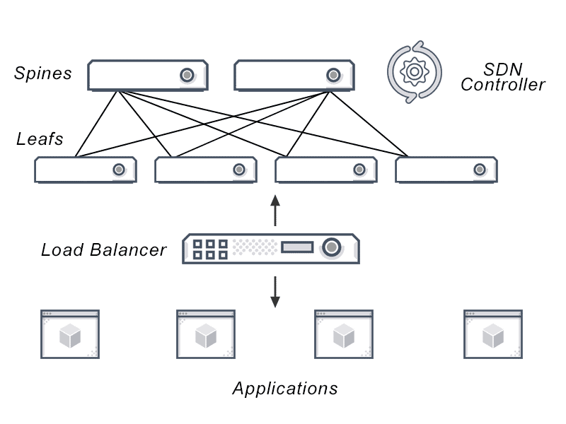 Diagram depicting SDN Load Balancing from applications, balancing into a data forwarding plane to a network control plane into physical server and virtual machines.