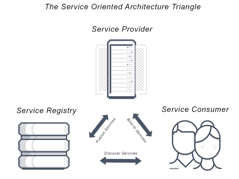 Image depicting service oriented architecture in a triangle formation. Service Provider to service registry to service consumer and back. Service oriented architecture allows you to publish services, discover services and bind to services as well.