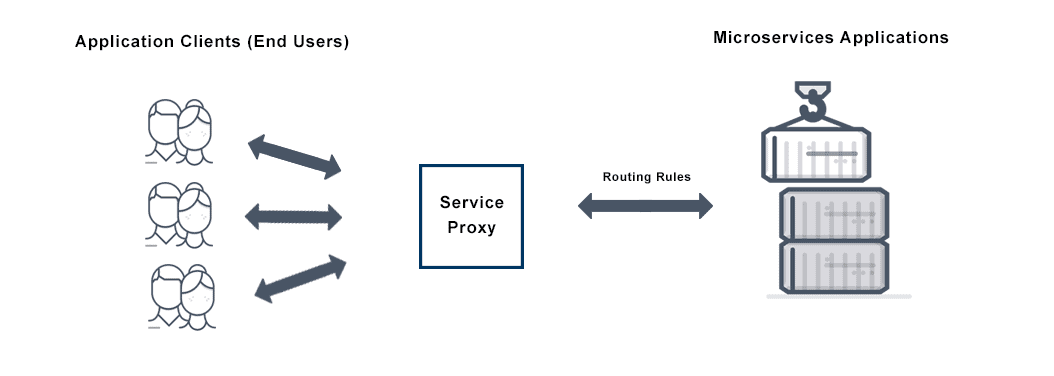 Image depicting service proxy, from application clients to a service proxy to routing those rules to microservice applications.