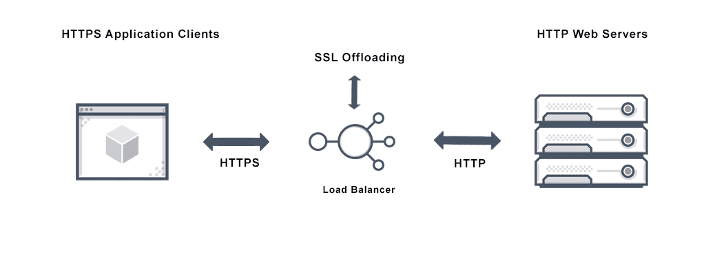 Image depicting ssl offloading through a load balancer that ensures security of http to https traffic from applications to webservers.