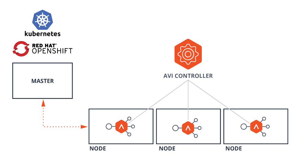 Container Services for Red Hat OpenShift & Kubernetes | Avi Networks