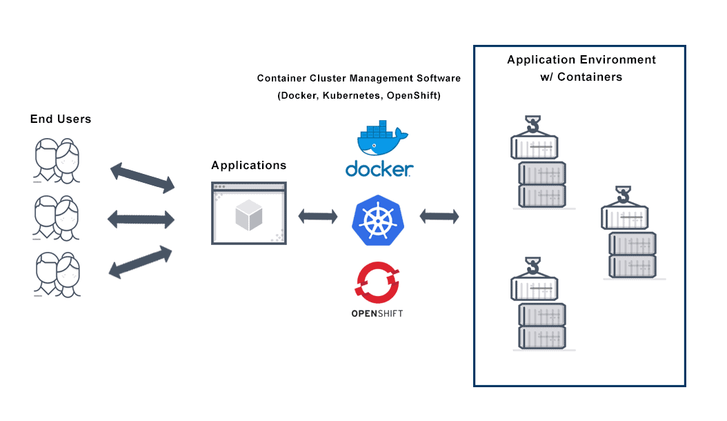 Diagram depicts container deployment using container cluster management software such as; Docker, Kubernetes, OpenShift to deliver applications seamlessly to end users.