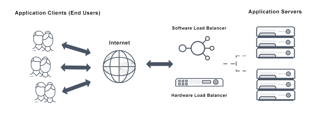 Diagram depicts server load balancing that distributes application traffic from end users over the internet through a software or hardware load balancer to multiple servers as required for application delivery.