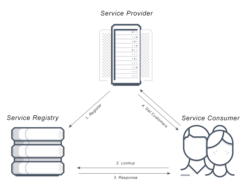 Diagram depicts service discovery between a service registry, service provider and service consumer in application delivery.