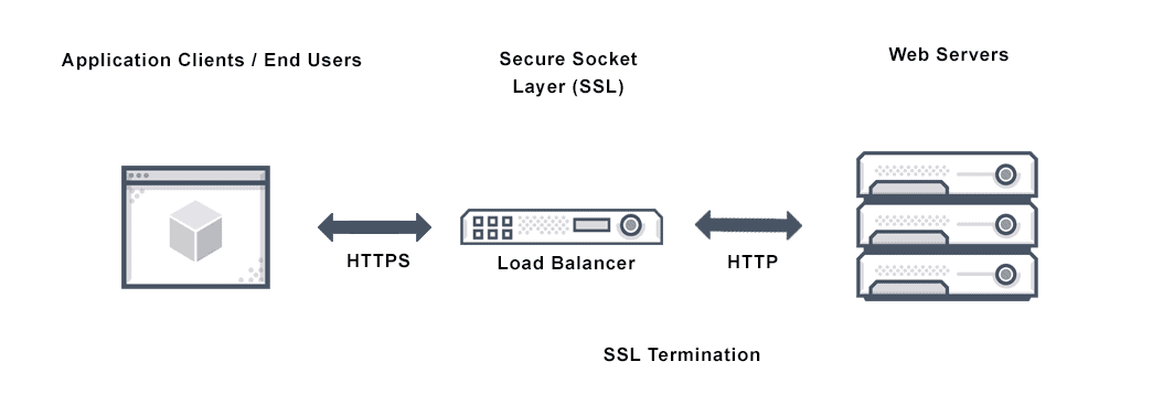 Diagram depicts SSL Termination being performed at the secure socket layer (ssl) via a load blancer between application users and application web servers.