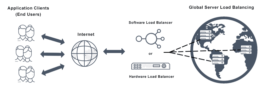Diagram depicts global server load balancing where load balancing is globally distributed across different servers. This allows distribution of traffic to be performed efficiently across application servers that are dispersed geographically.