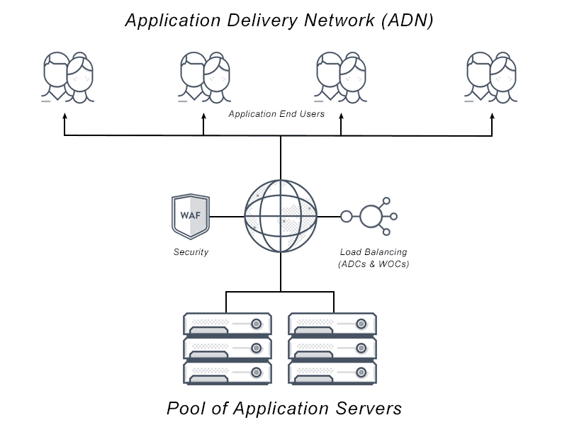 What Is Application Delivery Networking  Definition  U0026 Faqs