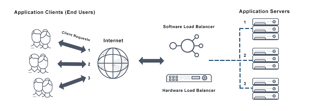 Diagram depicts round robin load balancing where load balancers distribute client (end user) requests on the internet to a grou of application servers in a specific order to increase efficiency of application performance.