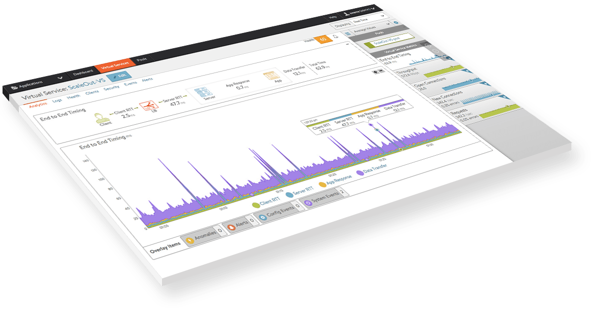 Software Defined Application Services Dashboard