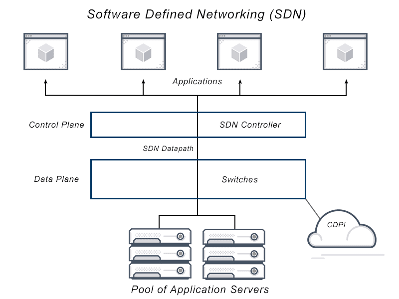 Diagram depicts software defined networking architecture that gives networks more programmability and flexibility by separating the control plane from the data plane in application delivery from application servers to application end users.