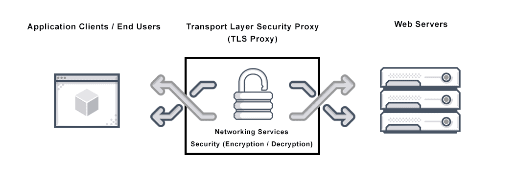 what is a tls proxy  definition  u0026 faqs