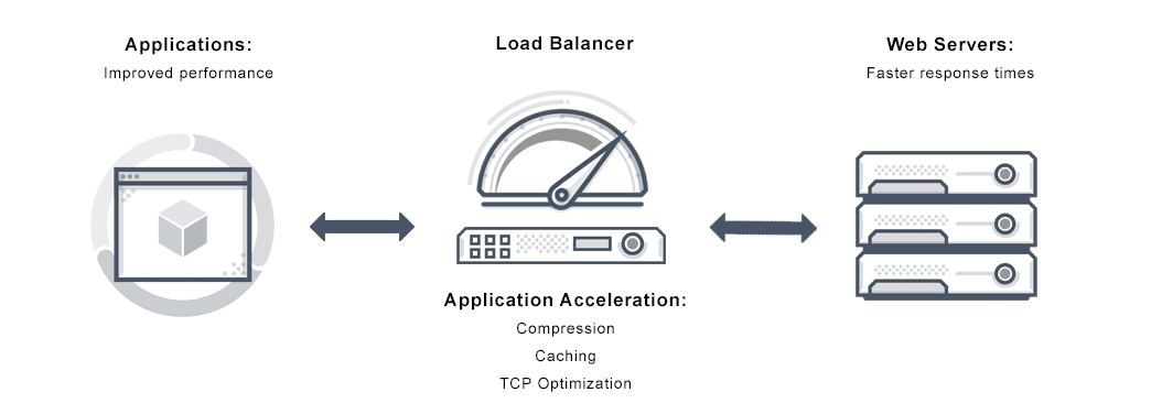 Diagram depicts an application delivery controller prioviding application acceleration through compression, caching and TCP optimization to make web servers respond faster to application (end user) side requests over the internet.
