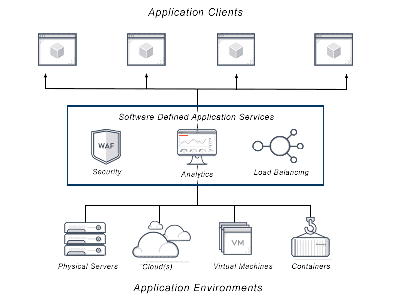 Diagram depicts software defined application services such as; load balancing, WAF and application analytics being performed at the load balancer level between application environments on physical servers, cloud, virtual machines or containers to the end user or client..