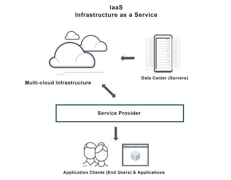 What Is Infrastructure As A Service Iaas Definition Faqs