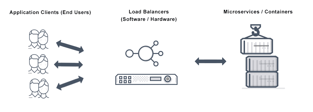 Diagram depicts container load balancing for microservices and container-based application environments.